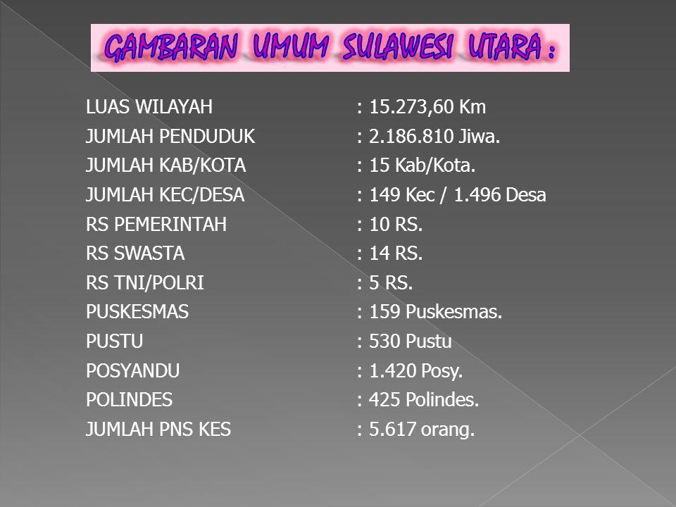 LUAS WILAYAH: 15.273,60 Km JUMLAH PENDUDUK: 2.186.810 Jiwa.