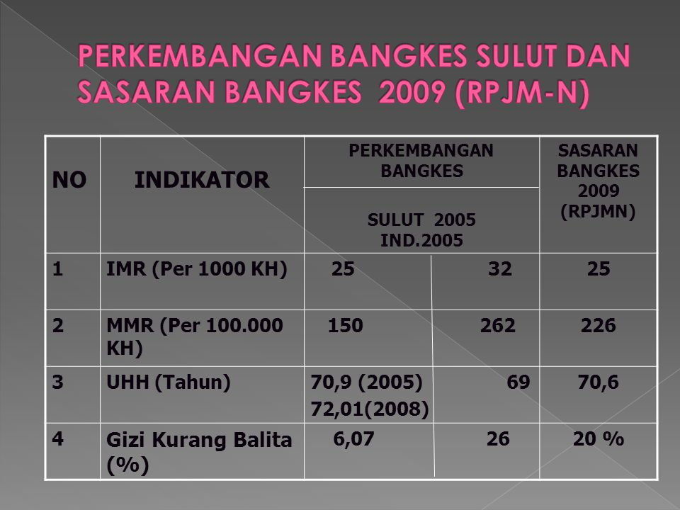 NOINDIKATOR PERKEMBANGAN BANGKES SULUT 2005 IND.2005 SASARAN BANGKES 2009 (RPJMN) 1IMR (Per 1000 KH)25 3225 2MMR (Per 100.000 KH) 150 262226 3UHH (Tahun)70,9 (2005) 69 72,01(2008) 70,6 4 Gizi Kurang Balita (%) 6,07 2620 %