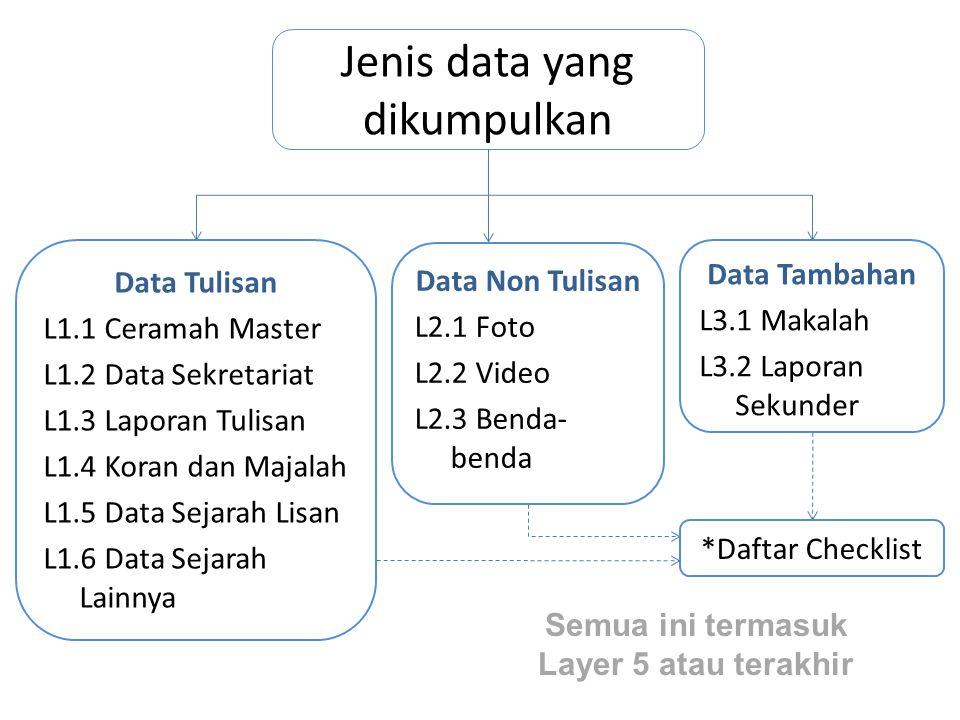 Jenis data yang dikumpulkan Data Tulisan L1.1 Ceramah Master L1.2 Data Sekretariat L1.3 Laporan Tulisan L1.4 Koran dan Majalah L1.5 Data Sejarah Lisan