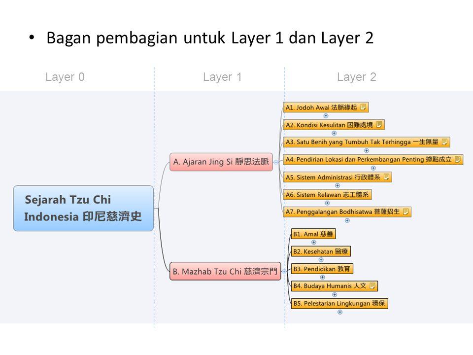 Layer 0Layer 1Layer 2 Bagan pembagian untuk Layer 1 dan Layer 2