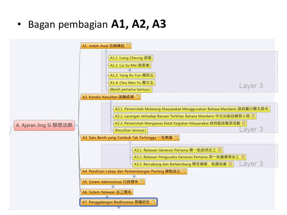 Layer 3 Bagan pembagian A1, A2, A3