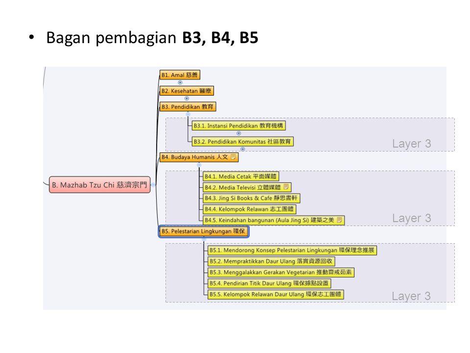 Bagan pembagian B3, B4, B5 Layer 3