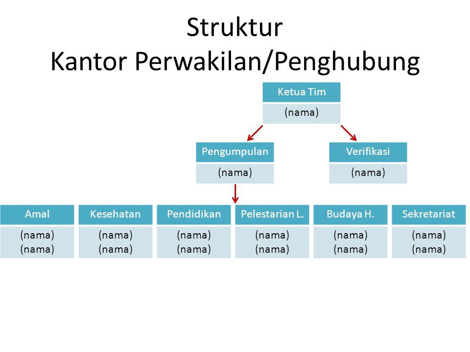 Struktur Kantor Perwakilan/Penghubung Ketua Tim (nama) Pengumpulan (nama) Verifikasi (nama) Pendidikan (nama) Kesehatan (nama) Amal (nama) Pelestarian