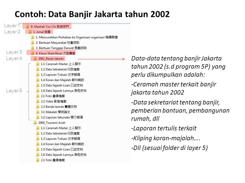 Contoh: Data Banjir Jakarta tahun 2002 Data-data tentang banjir Jakarta tahun 2002 (s.d program 5P) yang perlu dikumpulkan adalah: -Ceramah master ter