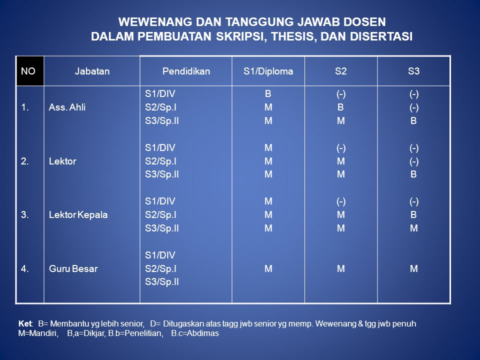 NOJabatanPendidikanS1/DiplomaS2S3 1. 2. 3. 4. Ass. Ahli Lektor Lektor Kepala Guru Besar S1/DIV S2/Sp.I S3/Sp.II S1/DIV S2/Sp.I S3/Sp.II S1/DIV S2/Sp.I