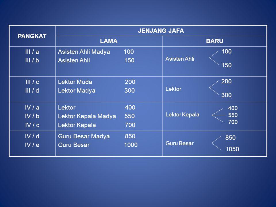 PANGKAT JENJANG JAFA LAMABARU III / a III / b Asisten Ahli Madya 100 Asisten Ahli 150 Asisten Ahli III / c III / d Lektor Muda 200 Lektor Madya 300 Le