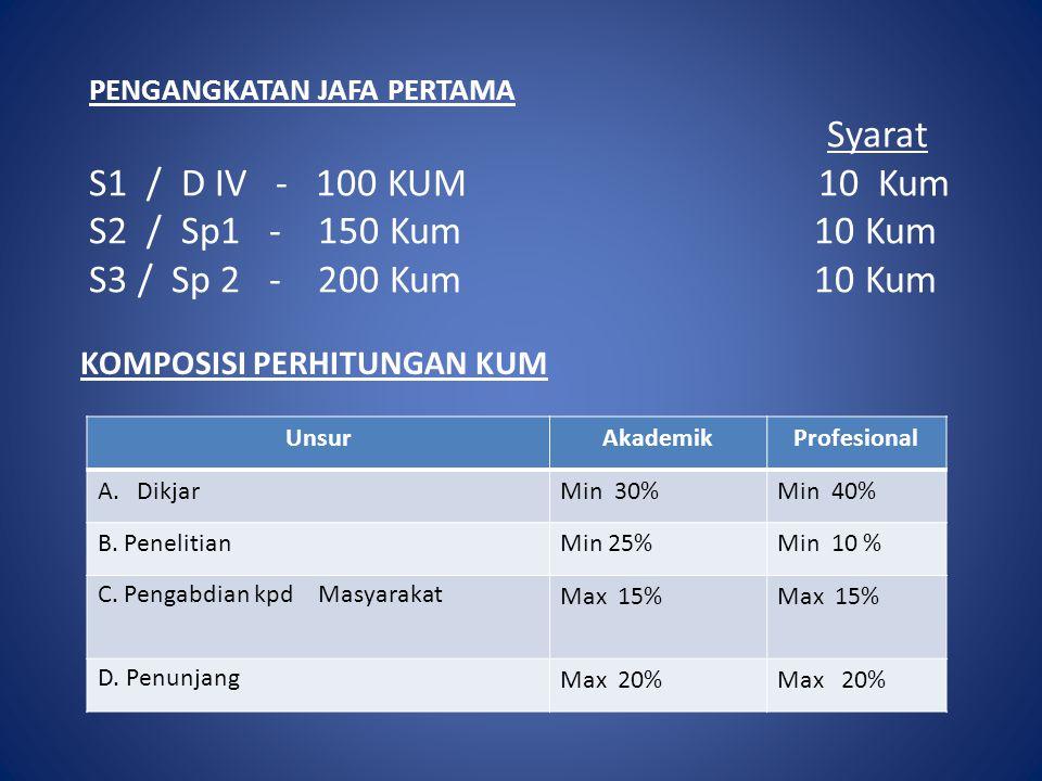PENGANGKATAN JAFA PERTAMA Syarat S1 / D IV - 100 KUM 10 Kum S2 / Sp1 - 150 Kum 10 Kum S3 / Sp 2 - 200 Kum 10 Kum KOMPOSISI PERHITUNGAN KUM UnsurAkadem