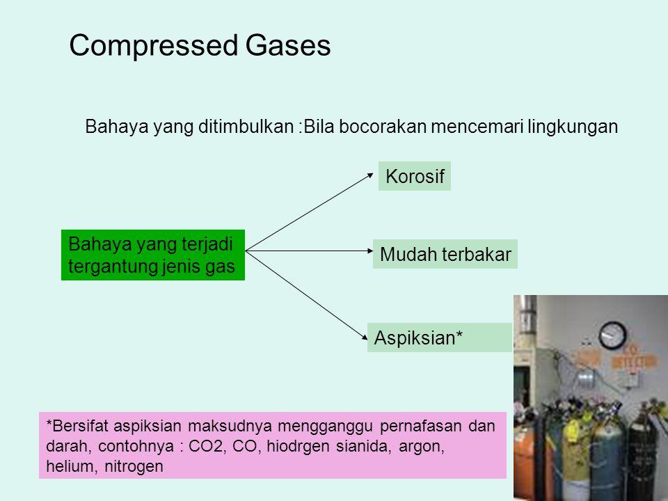 Compressed Gases Bahaya yang ditimbulkan :Bila bocorakan mencemari lingkungan Bahaya yang terjadi tergantung jenis gas Korosif Mudah terbakar Aspiksia