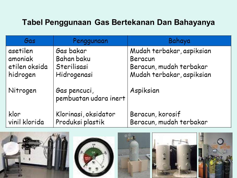Tabel Penggunaan Gas Bertekanan Dan Bahayanya GasPenggunaanBahaya asetilen amoniak etilen oksida hidrogen Nitrogen klor vinil klorida Gas bakar Bahan