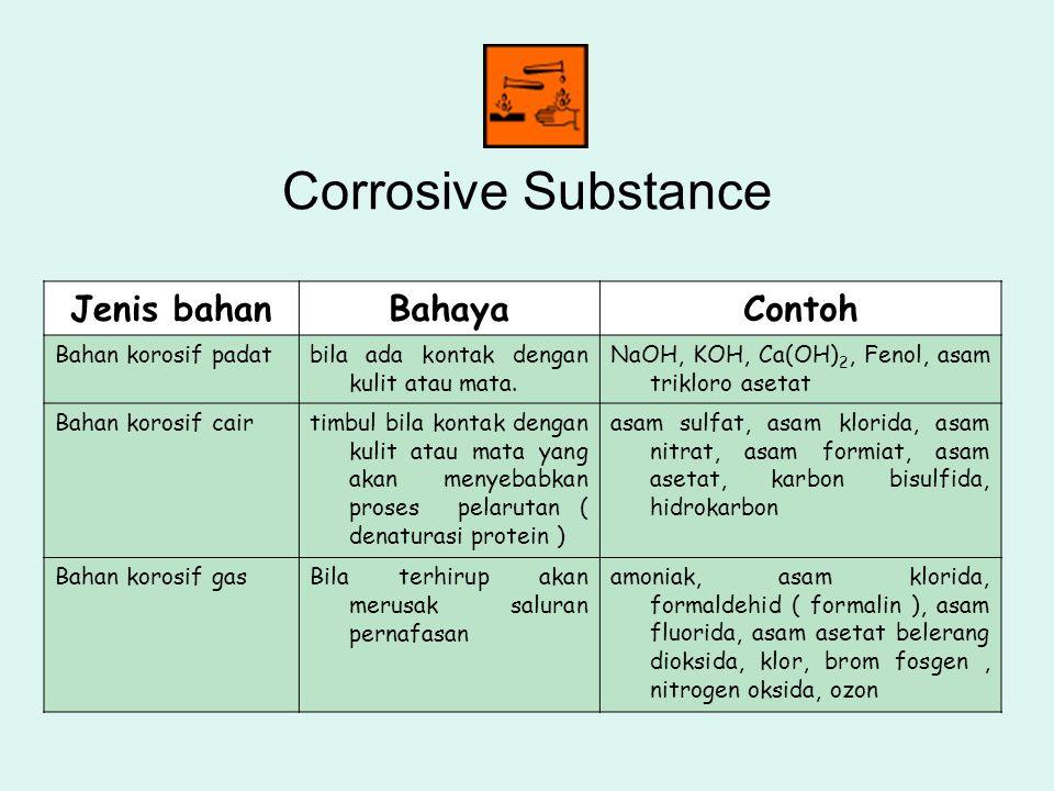 Corrosive Substance Jenis bahanBahayaContoh Bahan korosif padatbila ada kontak dengan kulit atau mata. NaOH, KOH, Ca(OH) 2, Fenol, asam trikloro aseta