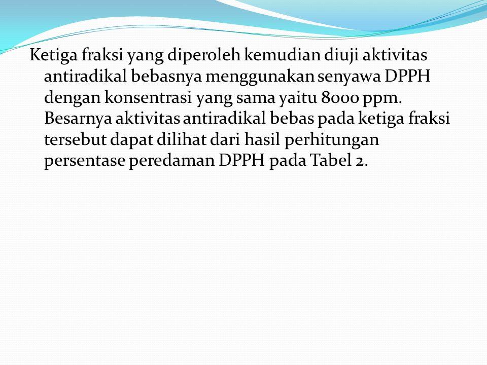 Ketiga fraksi yang diperoleh kemudian diuji aktivitas antiradikal bebasnya menggunakan senyawa DPPH dengan konsentrasi yang sama yaitu 8000 ppm. Besar