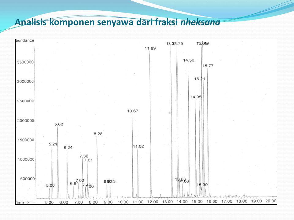 Analisis komponen senyawa dari fraksi nheksana