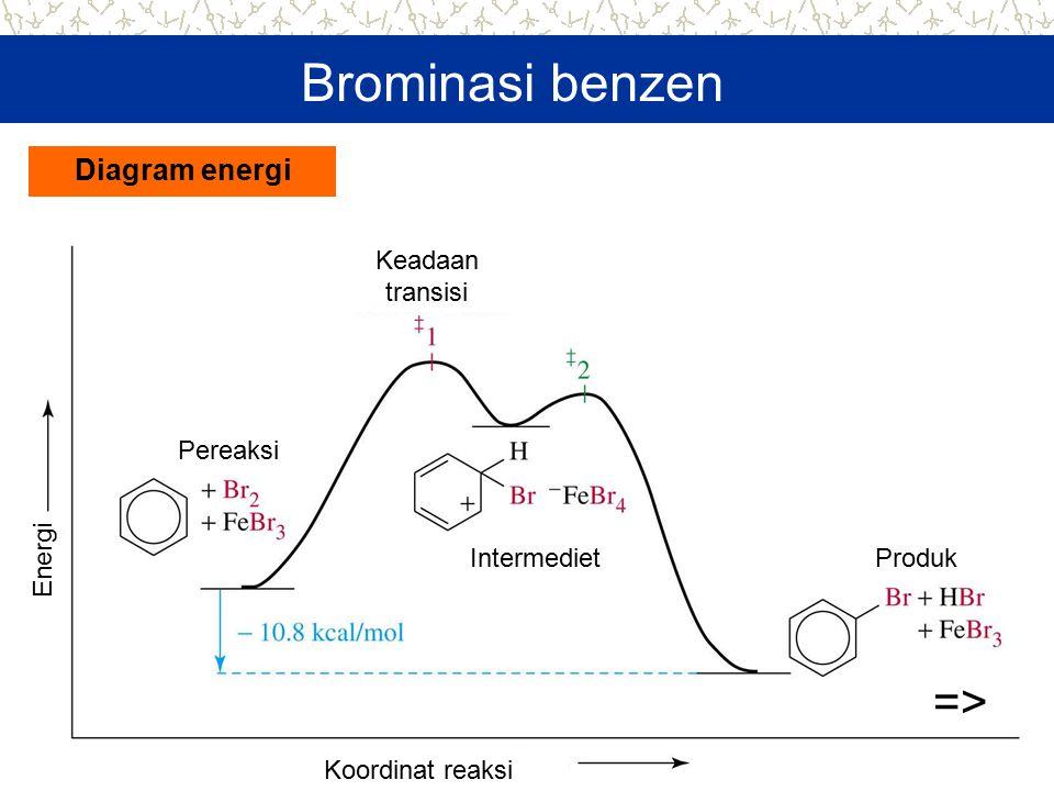 Diagram energi => Brominasi benzen Keadaan transisi IntermedietProduk Pereaksi Koordinat reaksi Energi
