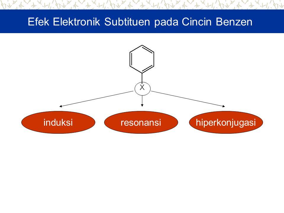 Efek Elektronik Subtituen pada Cincin Benzen induksi resonansi hiperkonjugasi