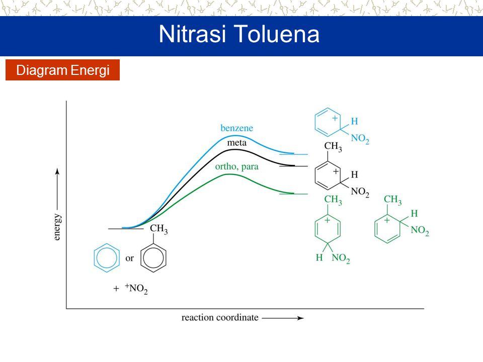Nitrasi Toluena Diagram Energi