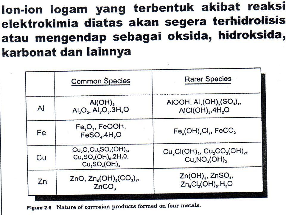 Proses Deposisi Oksida Sulfur :  Adsorpsi gas SO 2 pada permukaan logam (deposisi kering)  Penumpukan partikel-partikel sulfat  Deposisi basah Gas NO x adalah gas buang berupa NO dan NO 2 dari berbagai proses pembakaran.