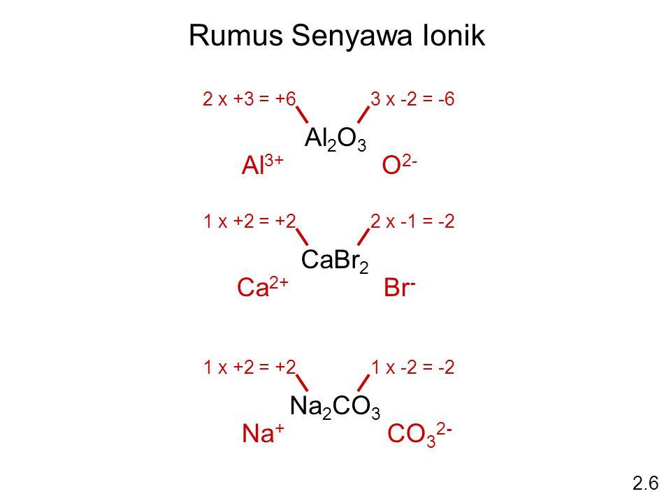 Rumus Senyawa Ionik Al 2 O 3 2.6 2 x +3 = +63 x -2 = -6 Al 3+ O 2- CaBr 2 1 x +2 = +22 x -1 = -2 Ca 2+ Br - Na 2 CO 3 1 x +2 = +21 x -2 = -2 Na + CO 3