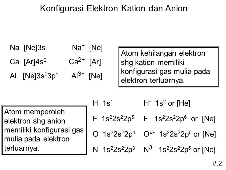 Konfigurasi Elektron Kation dan Anion Na [Ne]3s 1 Na + [Ne] Ca [Ar]4s 2 Ca 2+ [Ar] Al [Ne]3s 2 3p 1 Al 3+ [Ne] Atom kehilangan elektron shg kation mem
