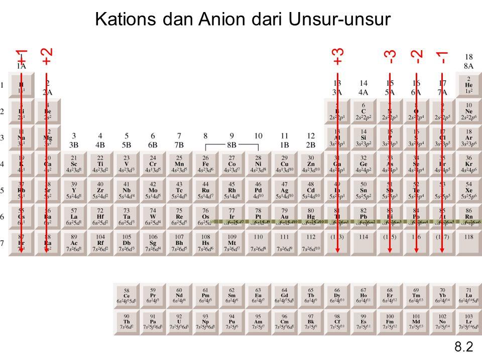 +1+2+3 -2-3 Kations dan Anion dari Unsur-unsur 8.2