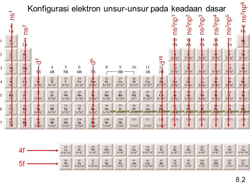 8.2 ns 1 ns 2 ns 2 np 1 ns 2 np 2 ns 2 np 3 ns 2 np 4 ns 2 np 5 ns 2 np 6 d1d1 d5d5 d 10 4f 5f Konfigurasi elektron unsur-unsur pada keadaan dasar