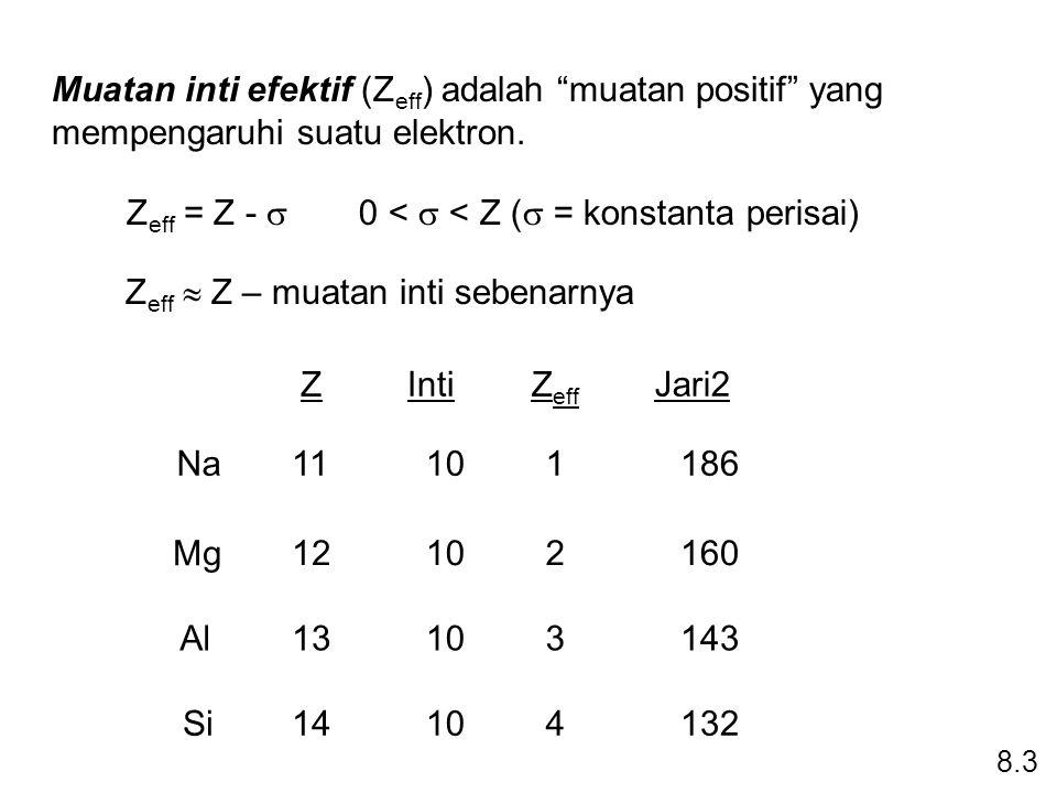 """Muatan inti efektif (Z eff ) adalah """"muatan positif"""" yang mempengaruhi suatu elektron. Na Mg Al Si 11 12 13 14 10 1 2 3 4 186 160 143 132 Z eff Inti Z"""