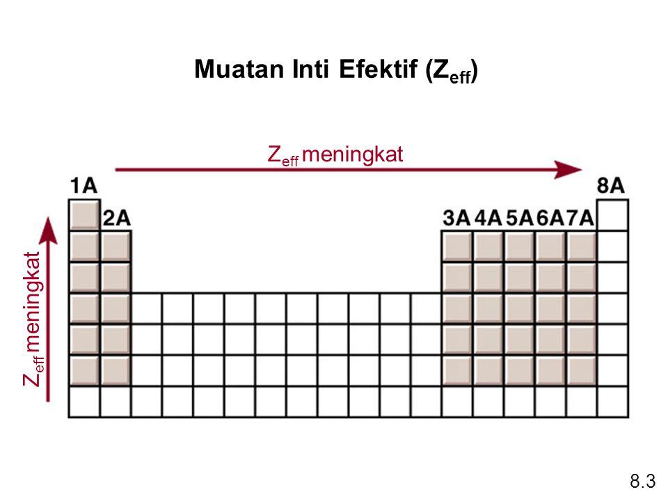 Muatan Inti Efektif (Z eff ) 8.3 Z eff meningkat