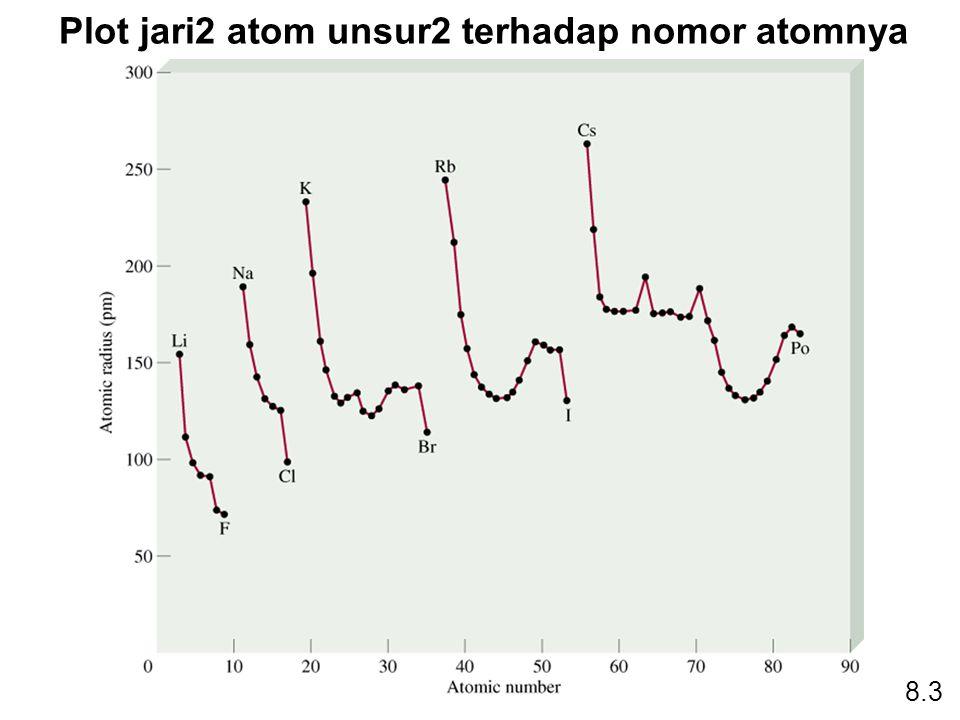 Plot jari2 atom unsur2 terhadap nomor atomnya 8.3