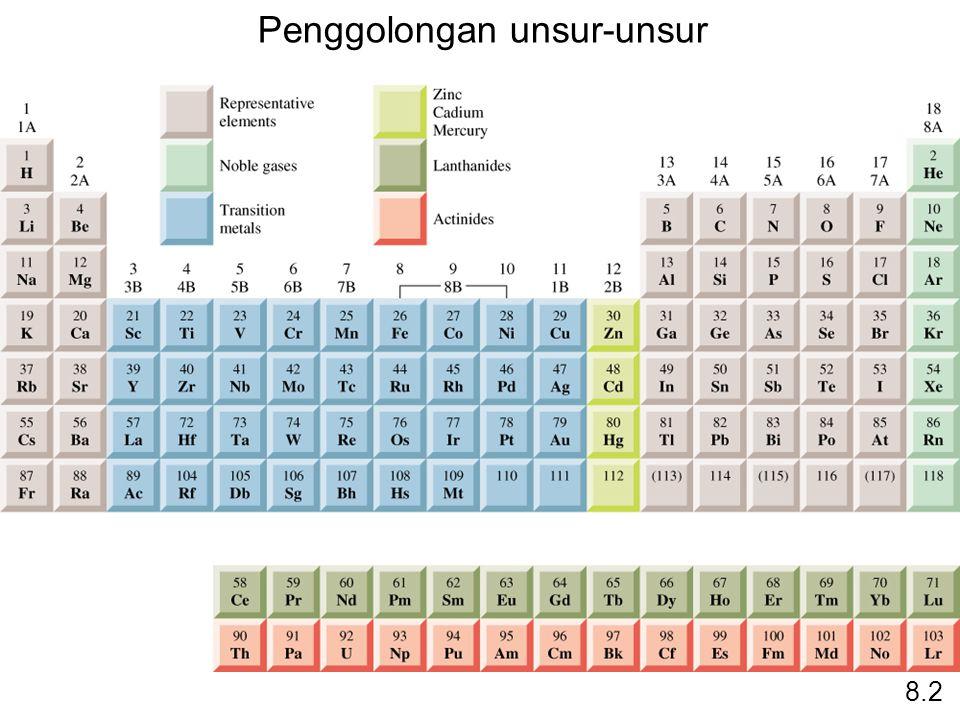 Unsur-unsur Golongan 8A (ns 2 np 6, n  2) 8.6 ns dan subkulit np terisi sempurna.