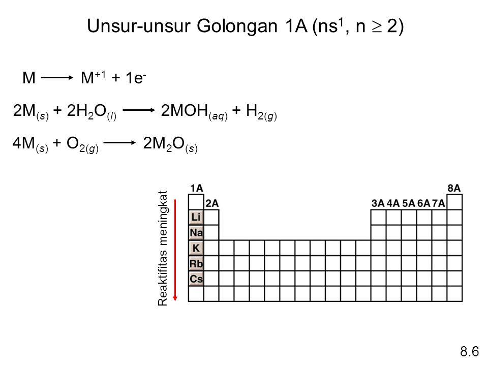Unsur-unsur Golongan 1A (ns 1, n  2) M M +1 + 1e - 2M (s) + 2H 2 O (l) 2MOH (aq) + H 2(g) 4M (s) + O 2(g) 2M 2 O (s) Reaktifitas meningkat 8.6