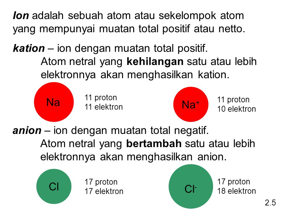 Ion monatomik mengandung hanya satu atom Ion poliatomik mengandung lebih dari satu atom 2.5 Na +, Cl -, Ca 2 +, O 2 -, Al 3 +, N 3 - OH -, CN -, NH 4 +, NO 3 -