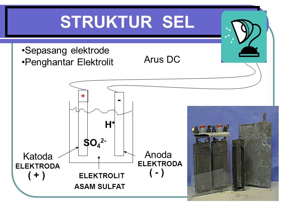 STRUKTUR SEL ELEKTROLIT ELEKTRODA ASAM SULFAT ( + ) ( - ) H+H+ SO 4 2- + - Sepasang elektrode Penghantar Elektrolit Arus DC Anoda Katoda