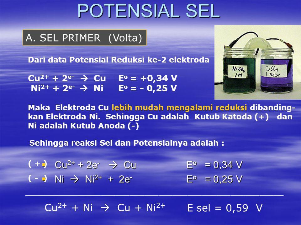 POTENSIAL SEL  Cu 2+ + 2e -  Cu E o = 0,34 V  Ni  Ni 2+ + 2e - E o = 0,25 V ______________________________________________________ Cu 2+ + Ni  Cu