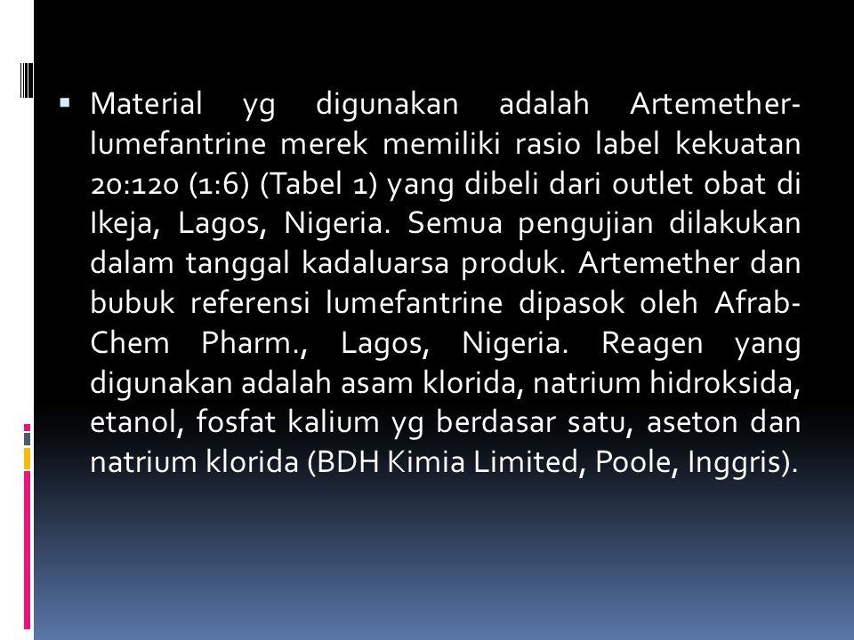  Material yg digunakan adalah Artemether- lumefantrine merek memiliki rasio label kekuatan 20:120 (1:6) (Tabel 1) yang dibeli dari outlet obat di Ike
