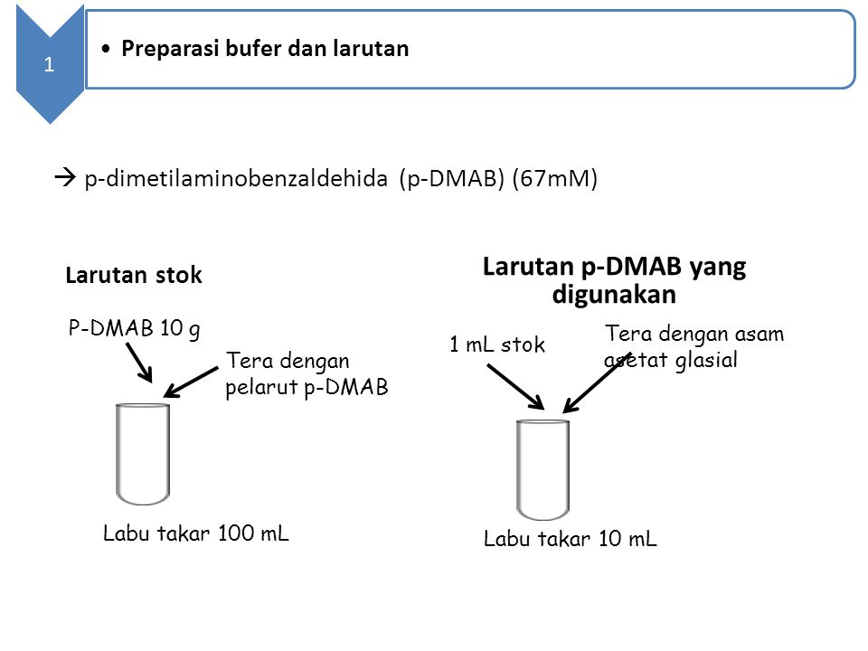  p-dimetilaminobenzaldehida (p-DMAB) (67mM) P-DMAB 10 g Tera dengan pelarut p-DMAB Labu takar 100 mL Larutan stok Larutan p-DMAB yang digunakan 1 mL