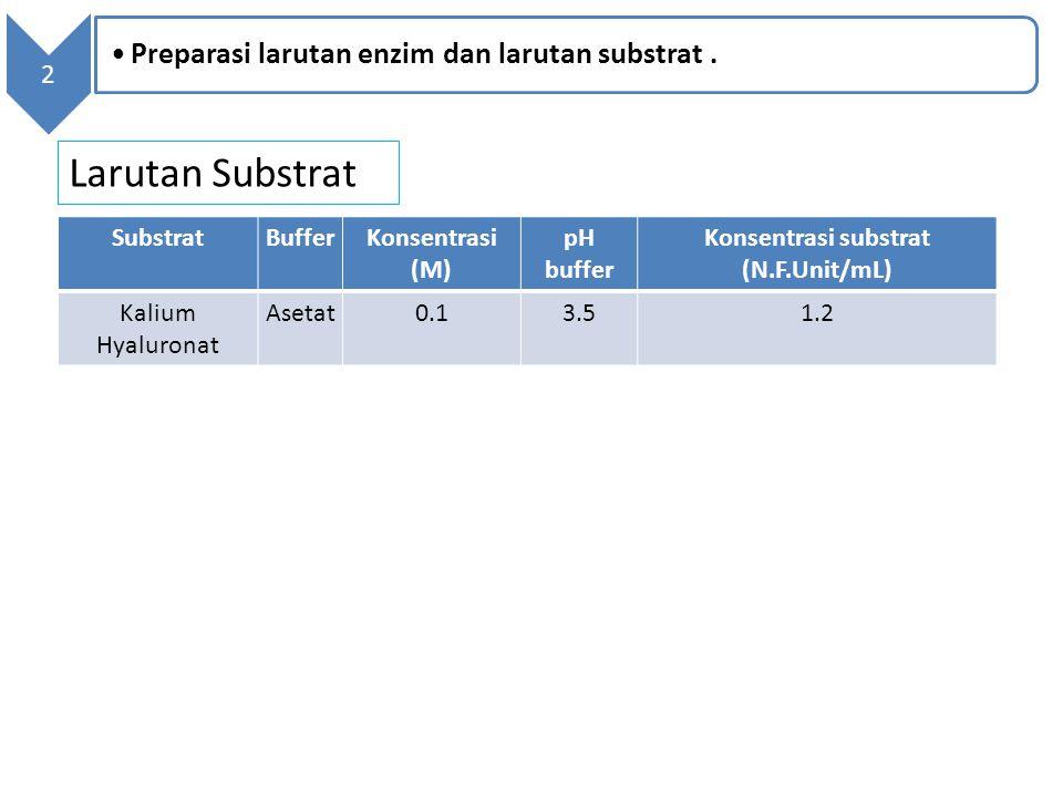 SubstratBufferKonsentrasi (M) pH buffer Konsentrasi substrat (N.F.Unit/mL) Kalium Hyaluronat Asetat0.13.51.2 Larutan Substrat 2 Preparasi larutan enzi