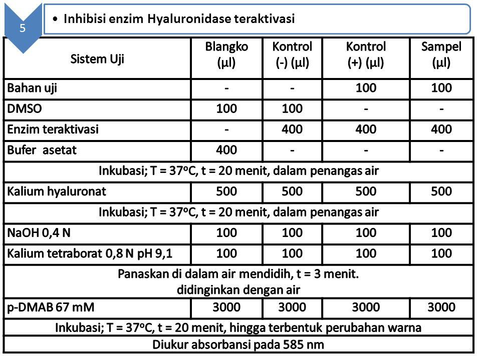 5 Inhibisi enzim Hyaluronidase teraktivasi