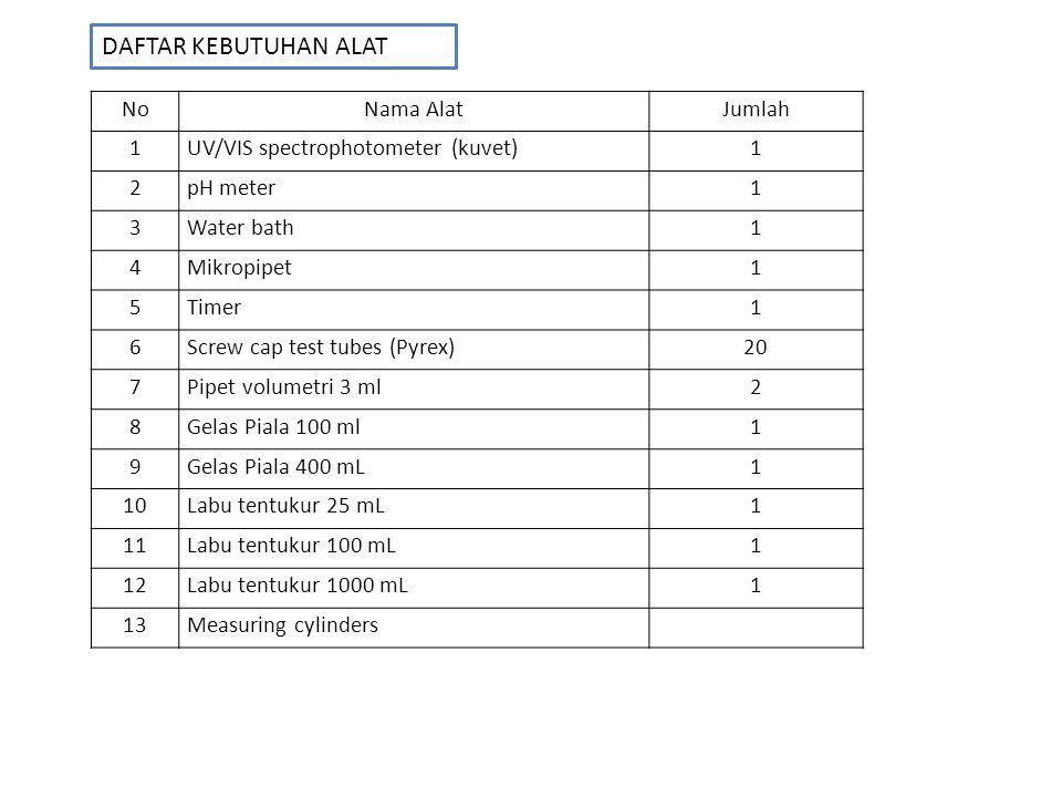 NoNama BahanKebutuhan 1Bufer asetat (0.1 M, pH 3.5)100 mL 2Sodium asetat (0.1 M)100 mL 3Asam asetat glasial (0.1 M)150 mL 4Enzim hyaluronidase10 mg 5Potassium hyaluronate10 mg 6Kalsium klorida(2.5 mM)100 mg 7Sodium hidroksida (0.4 N)25 mL 8Potassium tetraborate 0.8 N, pH 9.125 mL 9KOH 5 M25 mL 10p-Dimethylaminobenzaldehyde100 mL 11HCL 10N25 mL 12Air bebas ion 13Sampel Daftar Kebutuhan Bahan/Reagen