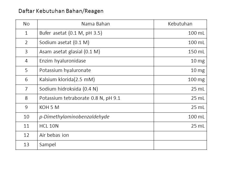 1.Tambahkan 400 µL larutan enzim hialoronidase 2.Menambahkan 100 µL sampel diinkubasi pada 37 o C selama 20 menit Inhibisi dari enzim hyaluronidase yang tidak teraktivasi