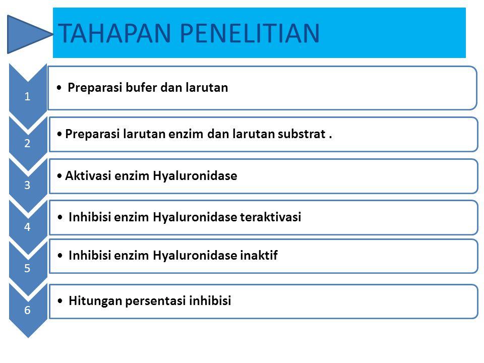 1 Preparasi bufer dan larutan 2 Preparasi larutan enzim dan larutan substrat. 3 Aktivasi enzim Hyaluronidase 4 Inhibisi enzim Hyaluronidase teraktivas