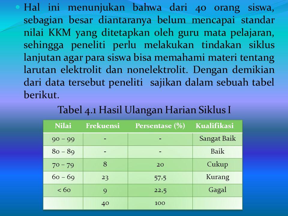 BAB IV HASIL DAN PEMBAHASAN 4.1 Hasil Penelitian Hasil Penelitian ini diperoleh dari tindakan pada siklus I dan siklus II.