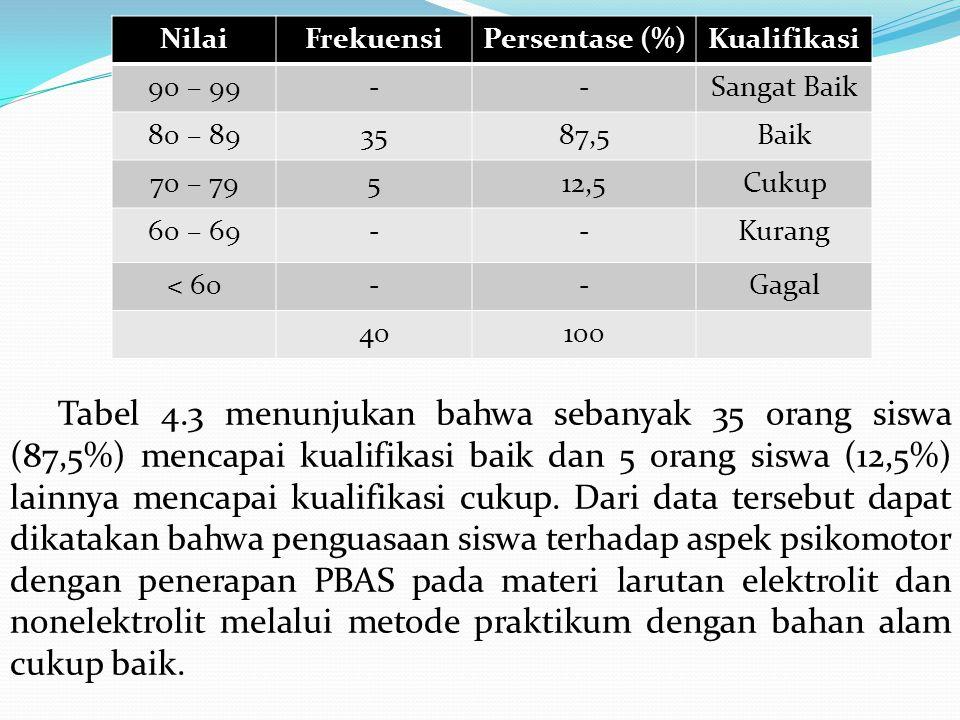 Tabel 4.2 Kualifikasi Pencapaian Siswa (Aspek Afektif) Dari tabel 4.2 terlihat bahwa sebanyak 28 orang siswa (70%) mencapai kualifikasi baik, 12 orang siswa lainnya (30%) mencapai kualifikasi cukup.