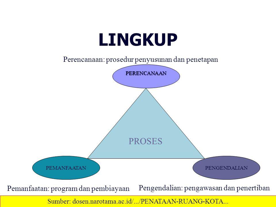 LINGKUP PROSES PEMANFAATAN PERENCANAAN PENGENDALIAN Perencanaan: prosedur penyusunan dan penetapan Pemanfaatan: program dan pembiayaan Pengendalian: p