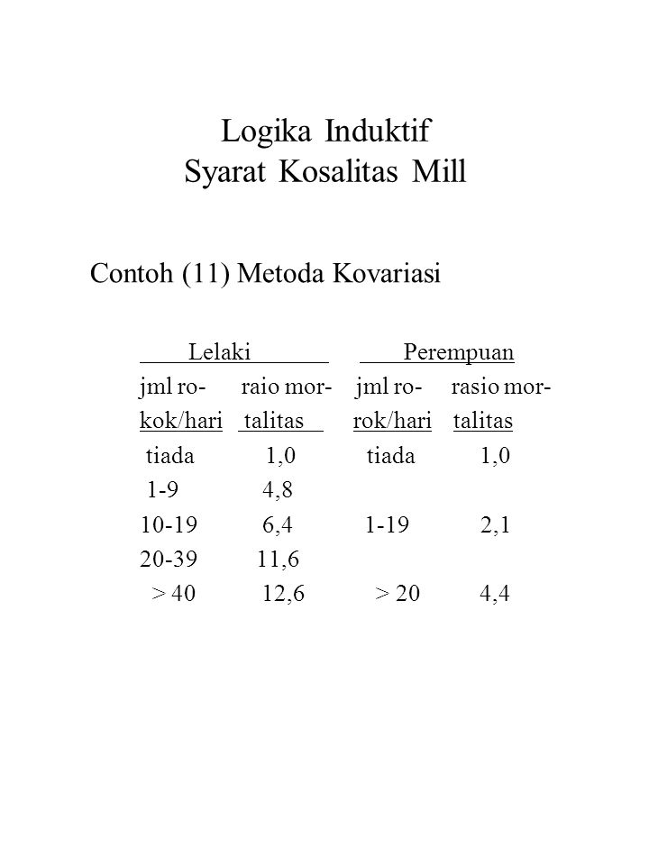 Logika Induktif Syarat Kosalitas Mill Contoh (11) Metoda Kovariasi Lelaki Perempuan jml ro- raio mor- jml ro- rasio mor- kok/hari talitas rok/hari tal