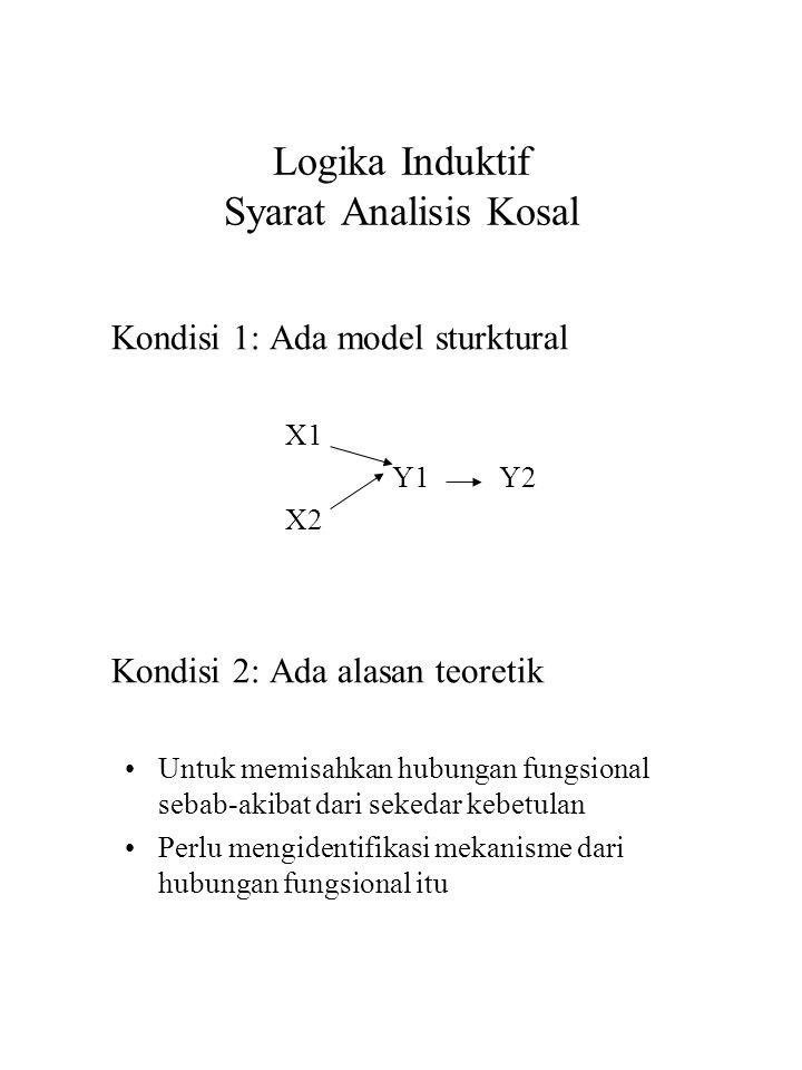 Logika Induktif Syarat Analisis Kosal Kondisi 1: Ada model sturktural X1 Y1Y2 X2 Kondisi 2: Ada alasan teoretik Untuk memisahkan hubungan fungsional s