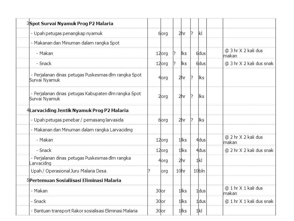 3 Spot Survai Nyamuk Prog P2 Malaria - Upah petugas penangkap nyamuk6org2hr?kl - Makanan dan Minuman dalam rangka Spot - Makan12org?lks6dus @ 3 hr X 2