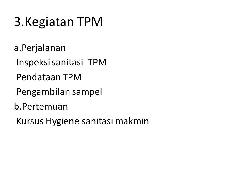 3.Kegiatan TPM a.Perjalanan Inspeksi sanitasi TPM Pendataan TPM Pengambilan sampel b.Pertemuan Kursus Hygiene sanitasi makmin