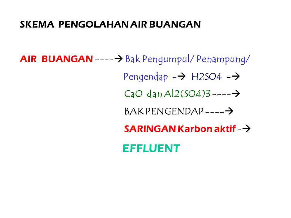 SKEMA PENGOLAHAN AIR BUANGAN AIR BUANGAN ----  Bak Pengumpul/ Penampung/ Pengendap -  H2SO4 -  CaO dan Al2(SO4)3 ----  BAK PENGENDAP ----  SARINGAN Karbon aktif -  EFFLUENT