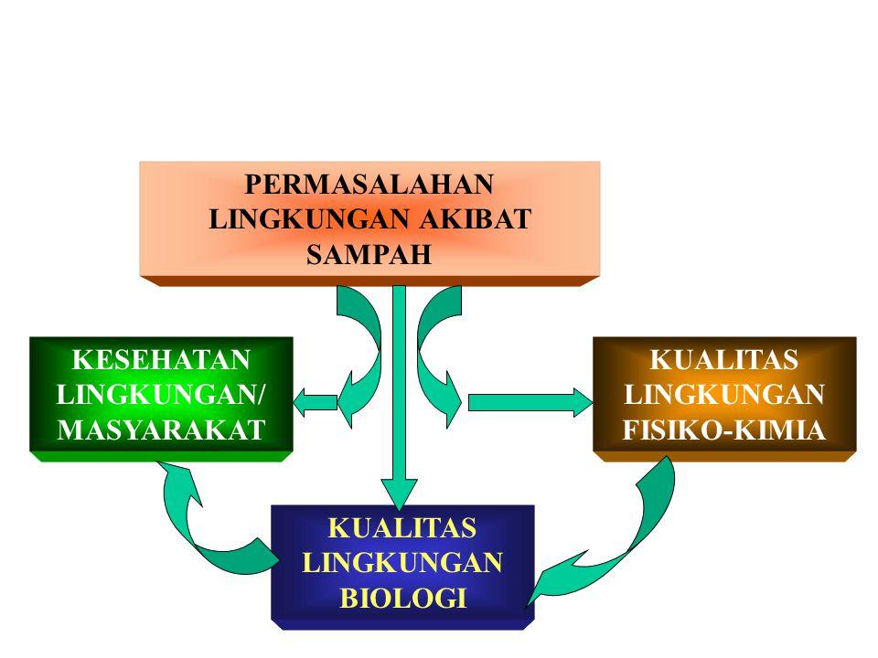 DAMPAK PENANGANAN SAMPAH TERHADAP LINGKUNGAN Oleh: Soemarno, 2005