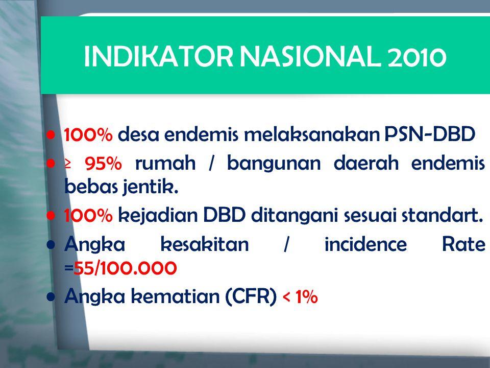 INDIKATOR NASIONAL 2010 100% desa endemis melaksanakan PSN-DBD ≥ 95% rumah / bangunan daerah endemis bebas jentik. 100% kejadian DBD ditangani sesuai