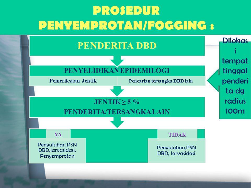 PROSEDUR PENYEMPROTAN/FOGGING : YA Penyuluhan,PSN DBD,larvasidasi, Penyemprotan TIDAK Penyuluhan,PSN DBD, larvasidasi JENTIK ≥ 5 % PENDERITA/TERSANGKA